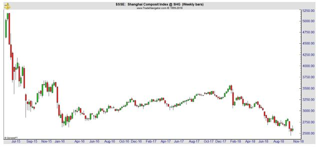 benchmark Shanghai Composite Index