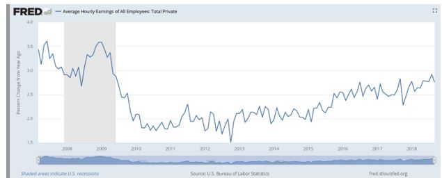 data shows wages are trending higher