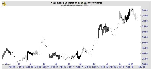 KSS weekly chart