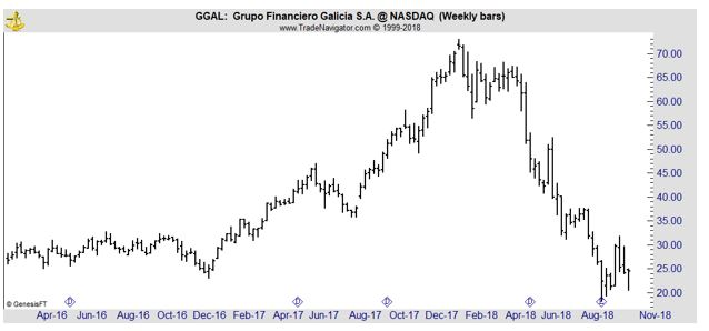 GGAL weekly chart
