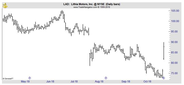 LAD daily chart