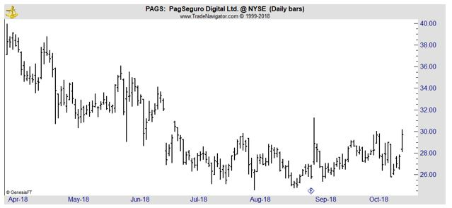 PAGS daily chart
