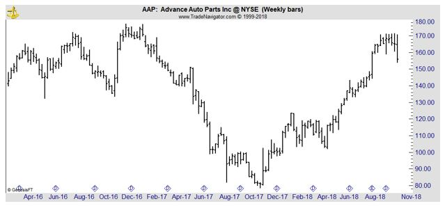 AAP weekly chart