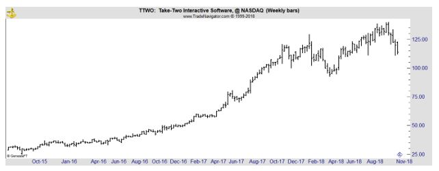 TTWO weekly chart