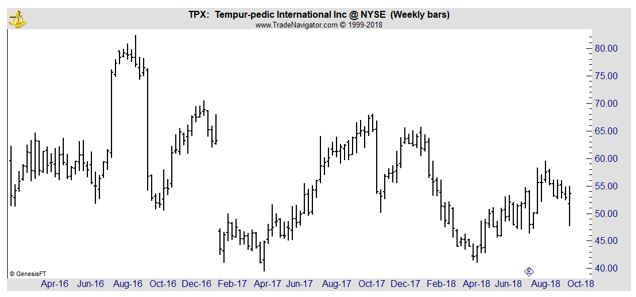 TPX weekly chart