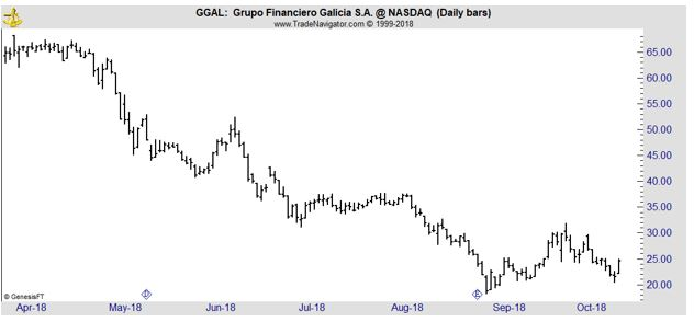 GGAL daily chart