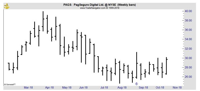 PAGS weekly chart