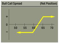 CREE bull call spread