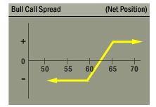 bull call spread