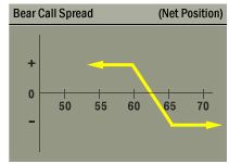 bear call spread
