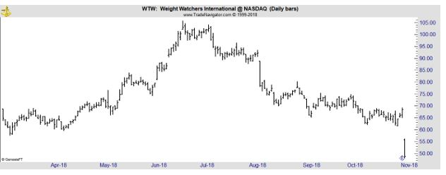 WTW daily chart