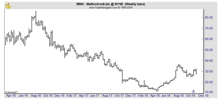 MNK weekly chart
