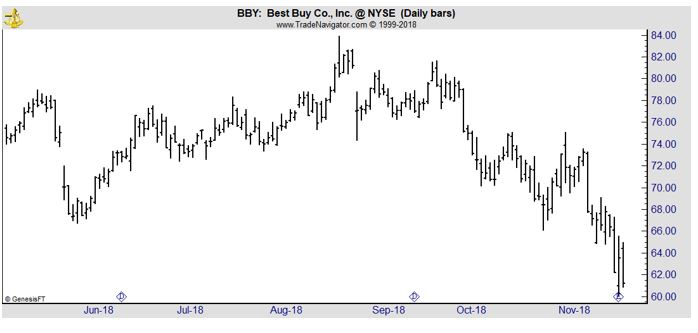 BBY daily chart