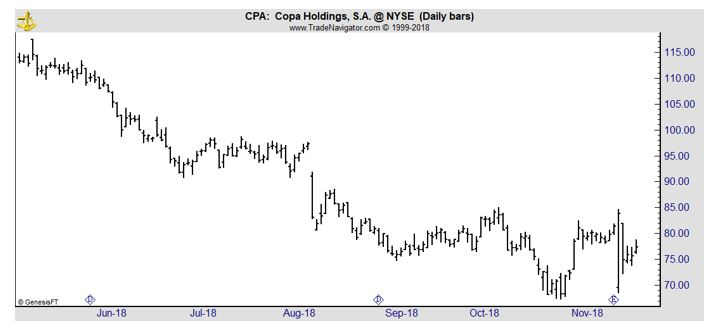 CPA daily chart