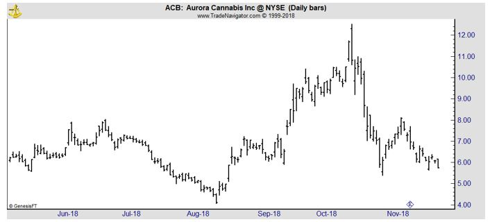 ACB daily chart