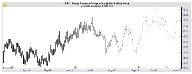 RRC daily chart