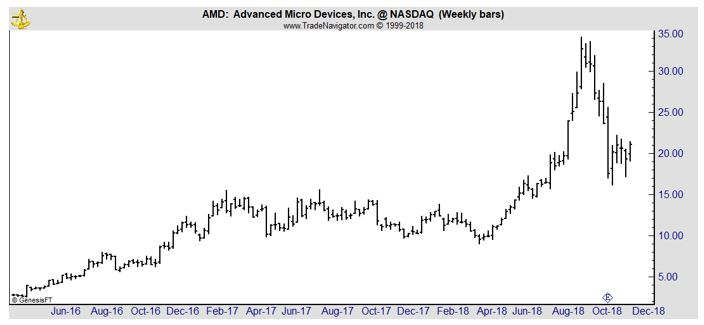 AMD weekly stock chart
