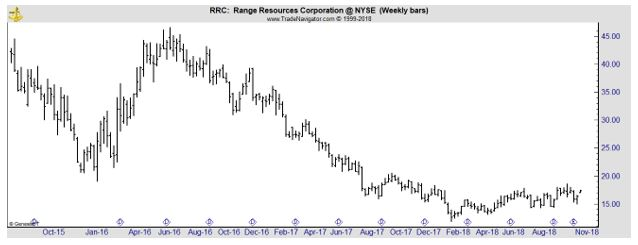 RRC weekly chart