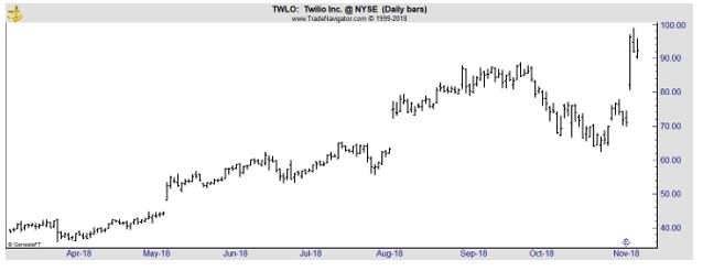 TWLO daily chart