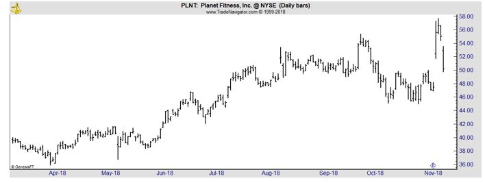 PLNT daily