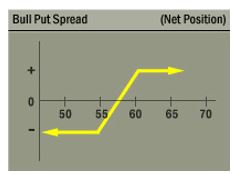 bull put spread