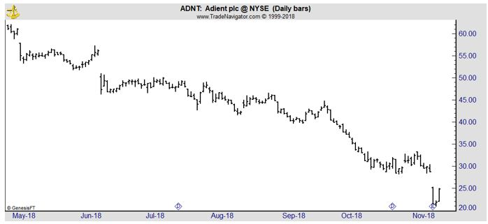 ADNT daily chart