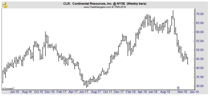 CLR weekly stock chart