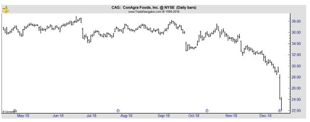 CAG daily stock chart