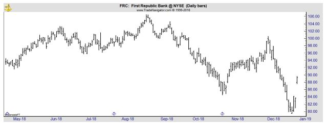 FRC daily chart