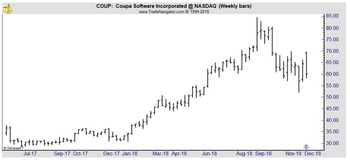 COUP weekly chart