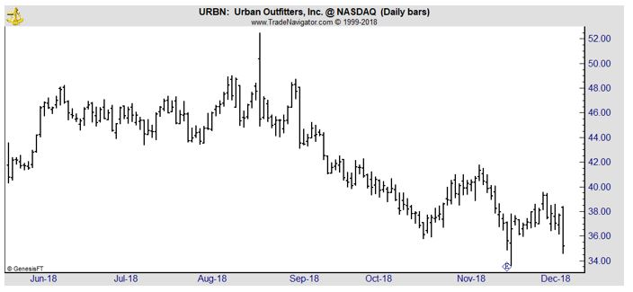 URBN daily stock chart