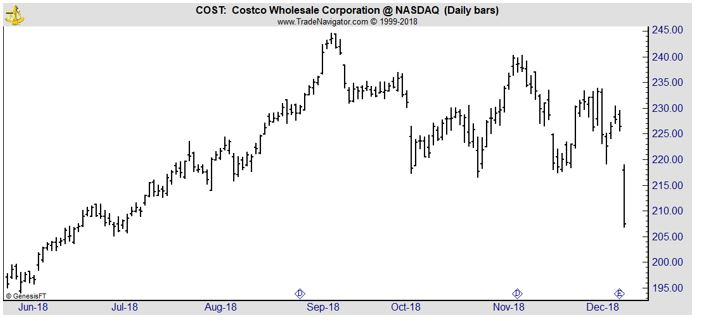 COST daily stock chart