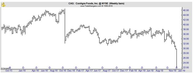 CAG weekly stock chart