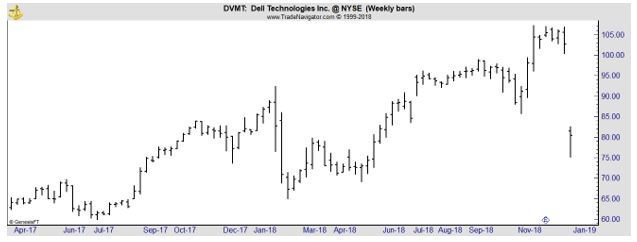 DVMT weekly chart