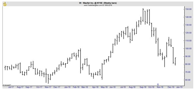 W weekly stock chart