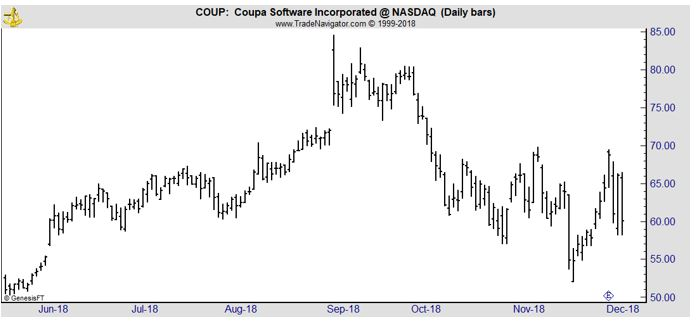 COUP daily chart