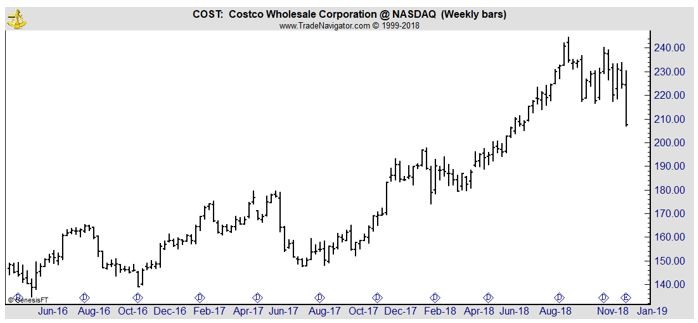 COST weekly stock chart