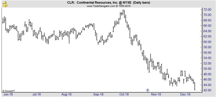 CLR daily stock chart