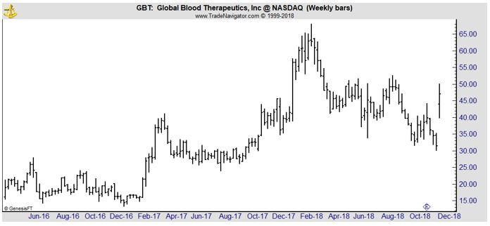 GBT weekly chart