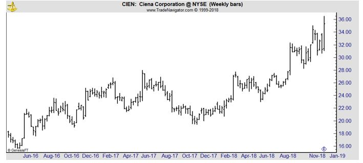CIEN weekly stock chart