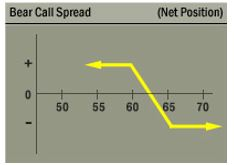 bear call spread chart