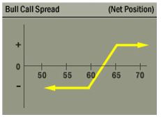 OKTA bull call spread