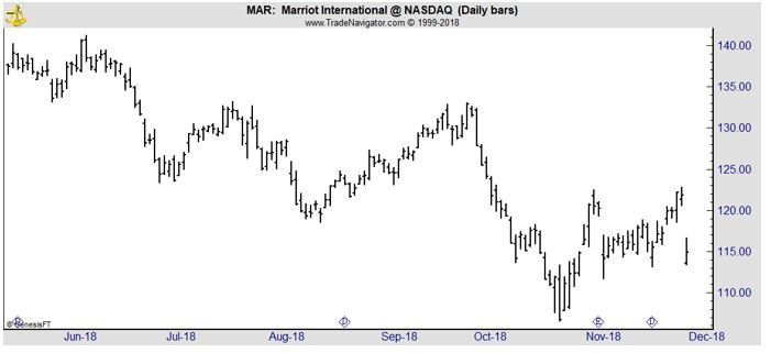 MAR daily chart