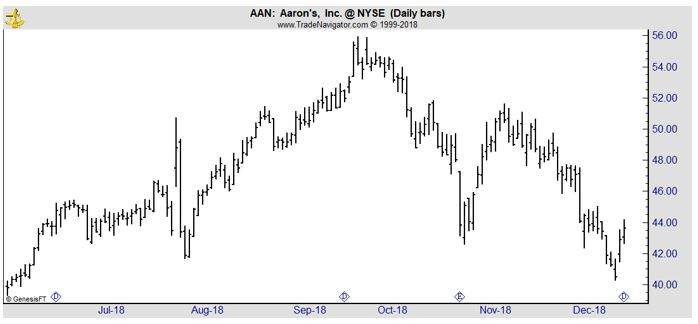AAN daily stock chart