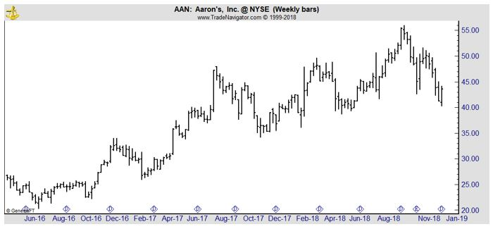 AAN weekly stock chart