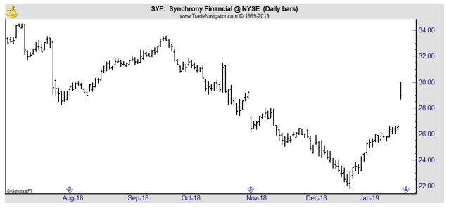 SYF daily chart