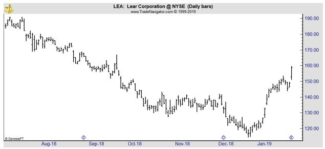LEA daily stock chart