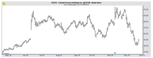 GOOS daily stock chart