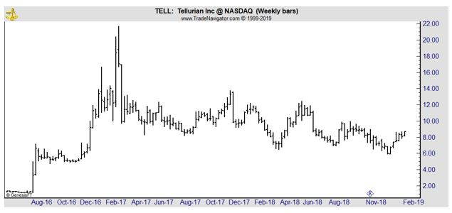 TELL weekly chart