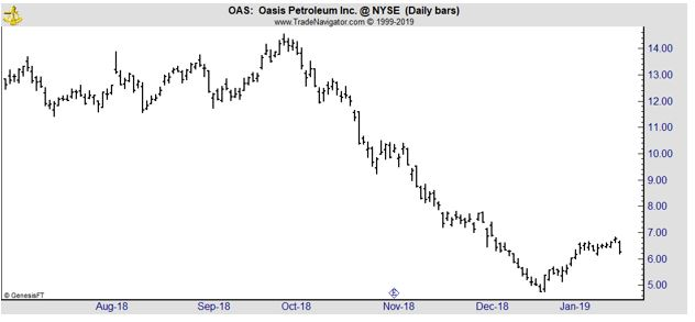 OAS daily chart